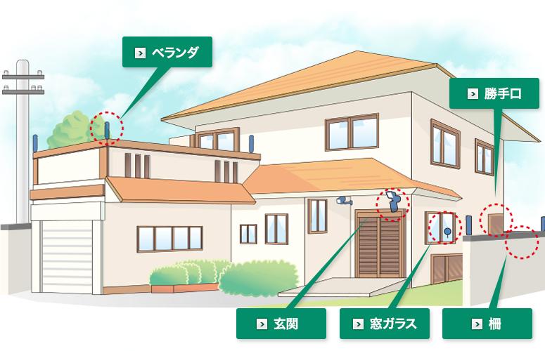 住宅屋内外の確認と監視イメージ